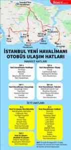 mapa - jak dojechać na nowe lotnisko w Stambule